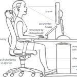 Over ergonomie